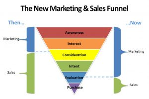 sales-and-digital-marketing-funnel-sales-training-courses - Master MailChimp Training, Google Adwords, Facebook Ads Training Courses